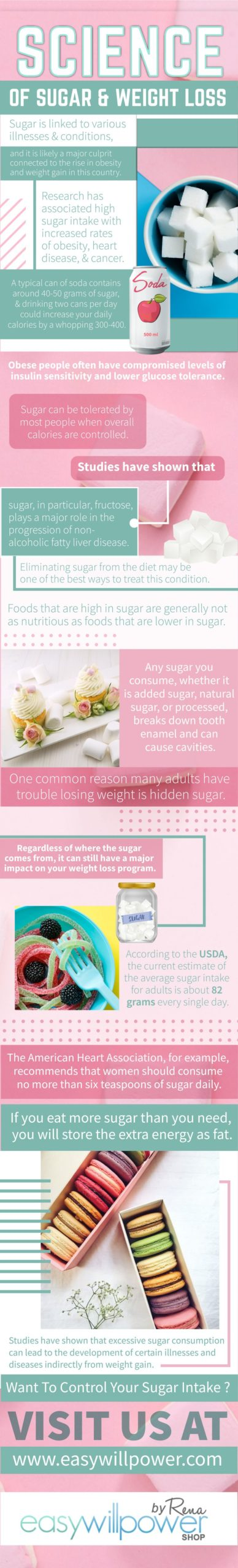 Science Of Sugar & Weight Loss